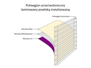 Poliwęglan przeciwsłoneczny laminowany powłoką metalizowaną